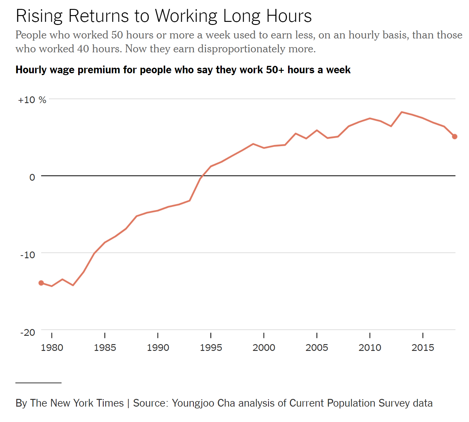 NYT Rising Returns to Working Long Hours